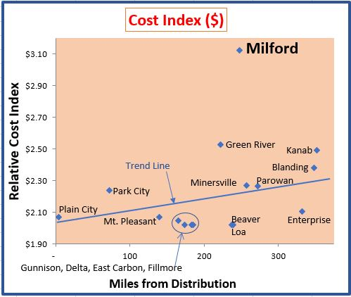 Cost Index Graph